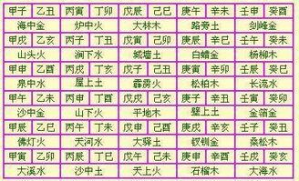 纳音五行与生辰五行的区别(金木水火土年份对照表)