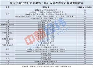 23省份上调养老金北京城乡居民基础养老金上调最多
