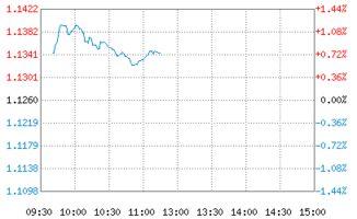 中国黄金股票代码(中国黄金怎么样啊)