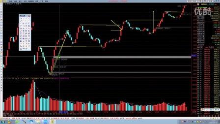和分析股票大盘走势分析