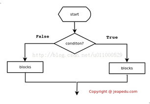 Python怎样设置代码的缩进值