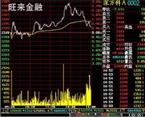 什么是股票的价格线?