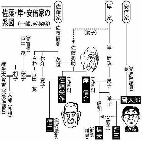 家系図 安倍晋三 麻生太郎 吉田茂 麻生太郎の家系図に驚愕!安倍晋三総理、天皇家も親戚だった!