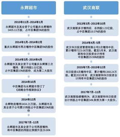 永辉超市要约收购中百集团:要约价格偏低,投资者是否买账?