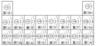 .png229*480图片:1)原子一般由原子核和   构成,原子核一般由质子和   构成,图中硫元素的核电荷数z=   试依据核电荷数为1~18的元素的原子结构示意图,回答下列问题: