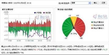 哪个软件分析股票资金流向比较准?