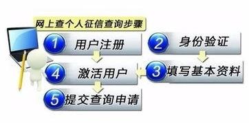 个人信用查询平台(、可登陆中国人民银行)