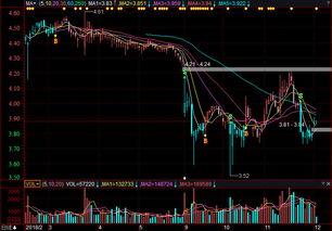 东方集团的股票怎么样