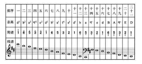 """1弦d调古筝调音对照表(d调古筝琴弦的音名)"""""""