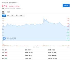 东兴证券与天风证券哪个好