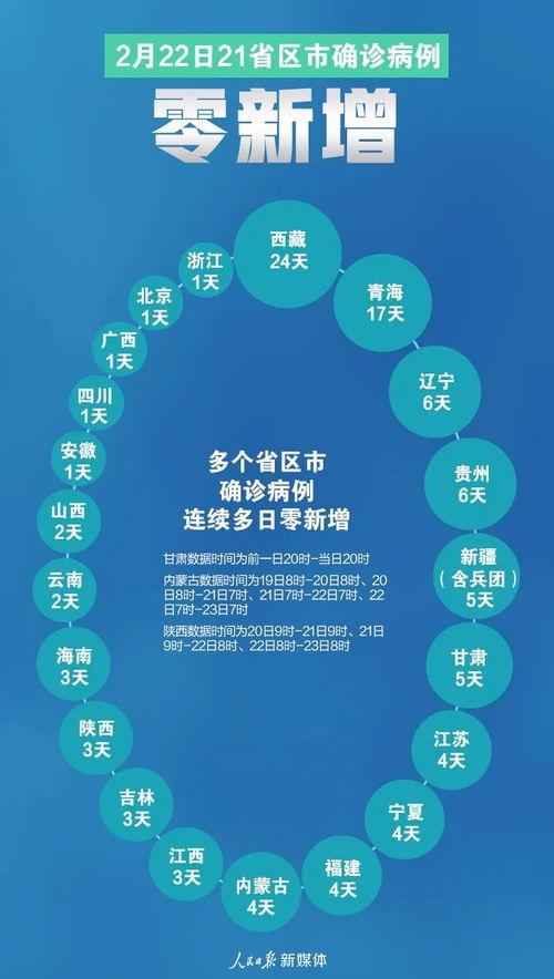 21个021个省区市确诊病例0新增