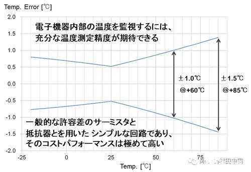 图5.对图3中vout误差温度进行换算结果显示,在+60°c下产生约±1°c的误差,在+85°c下产生约±1.5°c的误差.