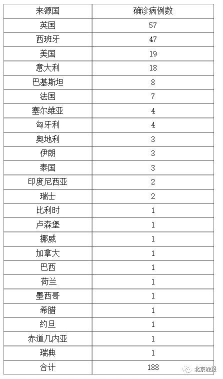 北京新增1例境外输入确诊病例,详情公布市卫健委再发重要提醒