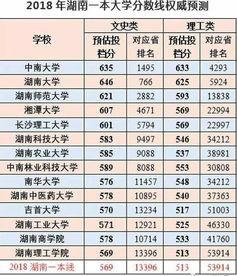 2018年湖南有哪些一本大学 成人高考