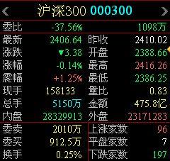场内沪深300基金代码(排名前十的定投基金)  股票配资平台  第3张