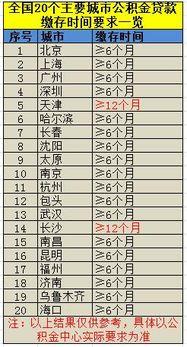 """019年公积金利率(2019年事业单位养)"""""""