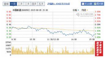 怎么买联通股票?