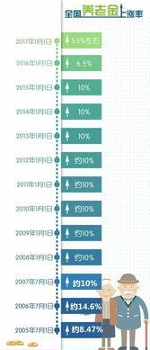 明年养老金仍将上涨