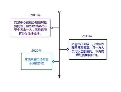 松江住房租赁合同网签备案可以不见面办理啦,流程看这里