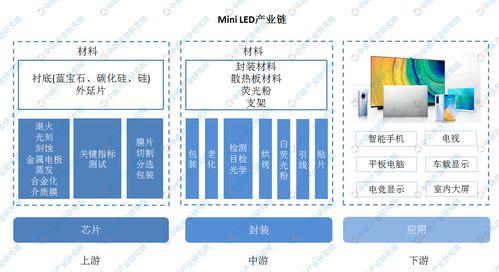 mini LED产业链获机构频繁调研 新品密集发布成导火索  微信反洗钱认证何时解除