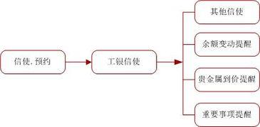 工商银行微信提醒功能