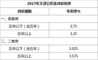 公积金贷款利息多少(2015年公积金贷款)