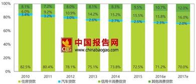 中国信贷网(中国的商业银行贷款的)