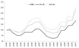 利用行业指数分析股票走势图