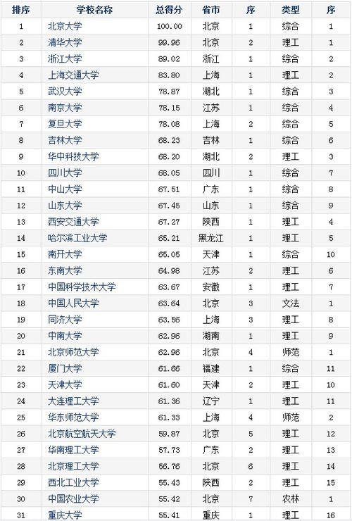 211大学专业有哪些国家重点 专升本