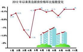 昨日上午,国家统计局发布11月份全国70个大中城市房屋销售价格变动情况,统计显示,与10月相比,70个大中城市中,11月新建商品住宅价格上涨的城市有53个,超过七成,而10月份时上涨的城市仅有一半,可见从全国范围来说,房价上涨的城市有日益增多的趋势.