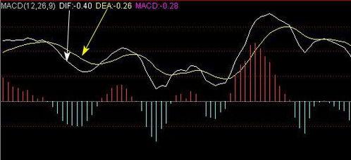 股票中DEA是什么意思