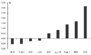 中国国债世界排名(15国要求中国赔偿)_1679人推荐