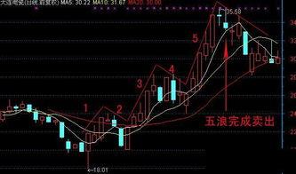 股市做波段應該注意些什么???