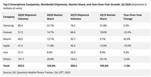 2020年q3全球手机市场排名三星华为小米位列前三