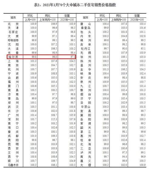 70城房价出炉哈尔滨1月新房价格环比下跌0.5