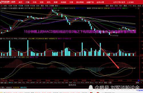 股票指数分析看几日均线