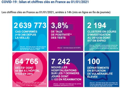 法国新增新冠肺炎确诊病例152例累计157372例