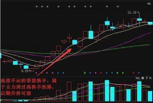 股票换手率是什么意思?换手率高好还是不好?
