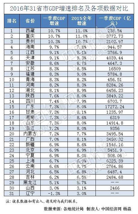 2016年上半年31省区gdp增速排行榜.