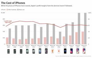 techinsights苹果iphone的利润率从峰值74降至60