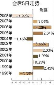 证券分析师一般看股票的量柱吗