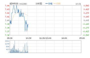 002288超华科技是什么股票