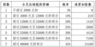 上海提取公积金付房租新政实施市公积金管理中心说,自10月1日(含)起,职工经住房租赁公共服务平台办理网签备案,方可提取住房公积金支付房租,每户家庭(含单身家庭)月提取金额不超过当月实际房租支出,最高月提取限额提高为3000元。