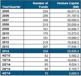 美国风投去年共融资298亿美元:完成115笔ipo