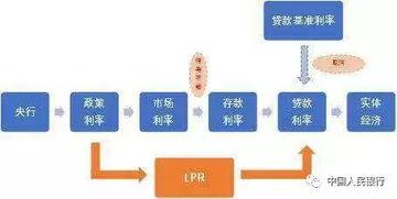 央行基准贷款利率(2009年中国人民银)
