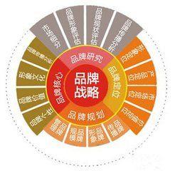 新品牌的营销方案(一个新产品策划方案)