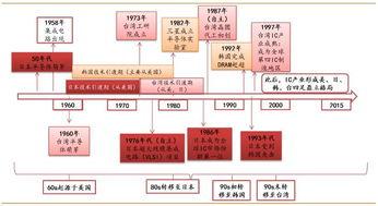全球半导体产业60年兴衰启示录