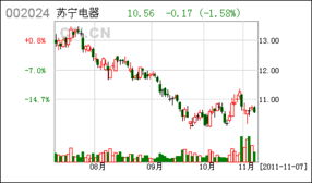 苏宁电器股票怎么样,适合长期投资吗