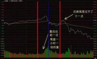 什么是股票分轴线
