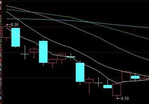 请问股票上的5日10日20日60日均线是怎么看的分别是什么颜色,谢谢!